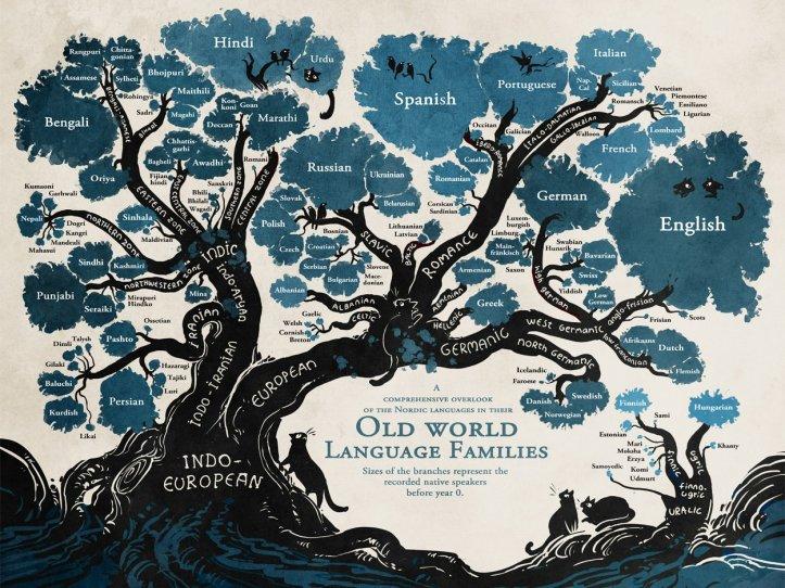 language family tree_cropped.jpg